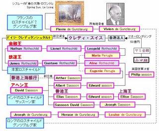 ロスチャイルド同族グンツブルグ家の相関図-1.jpg