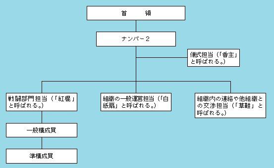三合会の伝統的組織構造.jpg