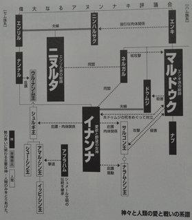 偉大なるアヌンナキ評議会(ハム系=カナン=悪魔崇拝者).jpg
