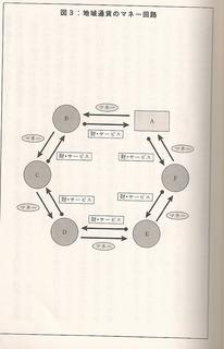 地域通貨のマネー回路.jpg