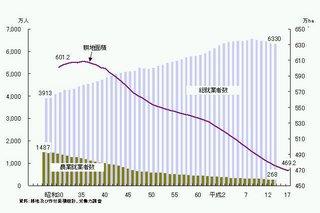 日本の農業従事者の推移.jpg