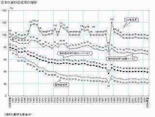 日本の食糧自給率の推移.jpg