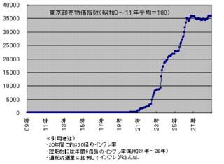 東京卸売り物価指数グラフ.png