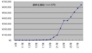通貨流通高のグラフ.png